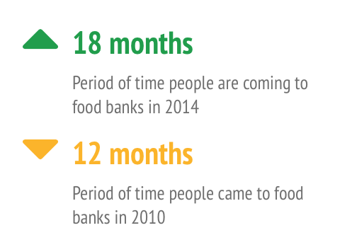 Time spent going to a food bank