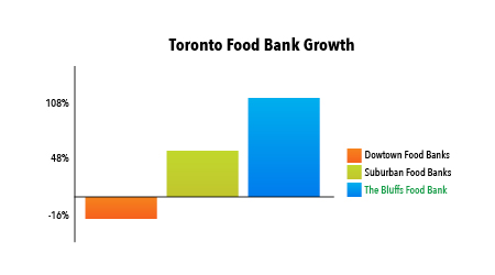 A chart showing the growth and decrease in food banks in the downtown Toronto core, in Toronto suburbs and at The Bluffs Food Bank